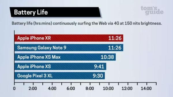 So sánh về thời lượng pin của iPhone XR và XS Max