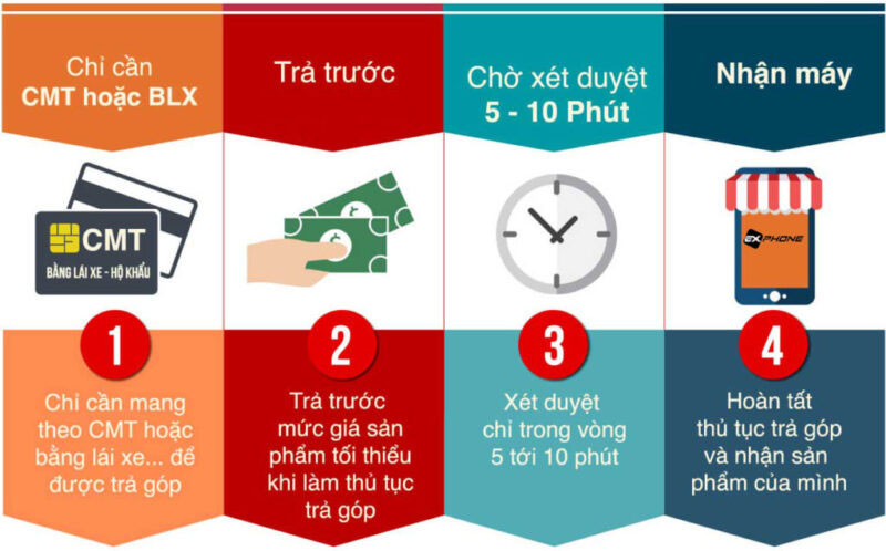 Thủ tục mua trả góp iPhone X cũ Hà Nội tại GALAXYDIDONG